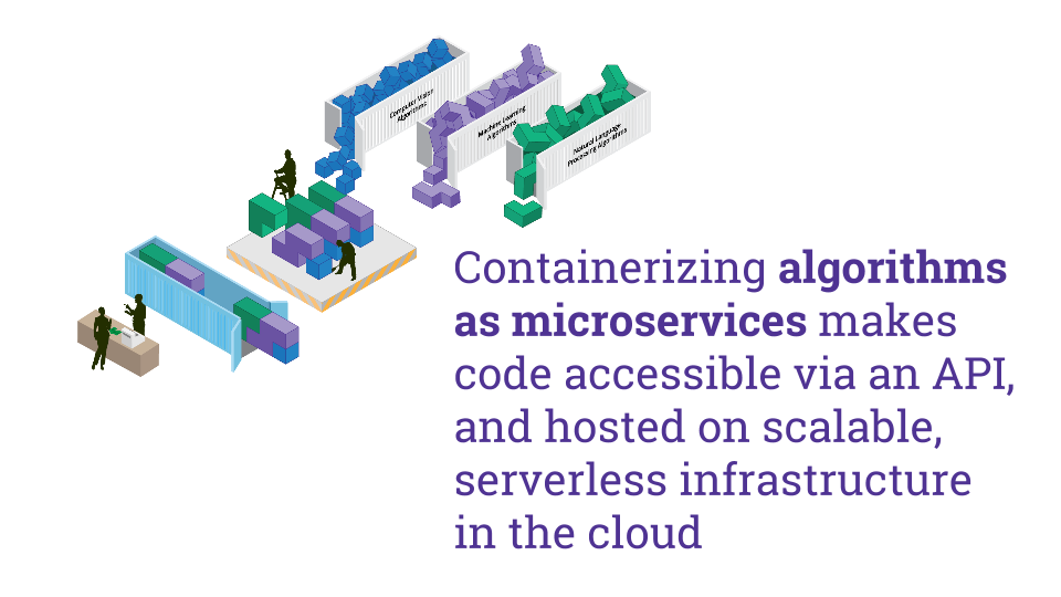Containerizing algorithms as microservices makes code accessible via an API, and hosted on scalable, serverless infrastructure in the cloud