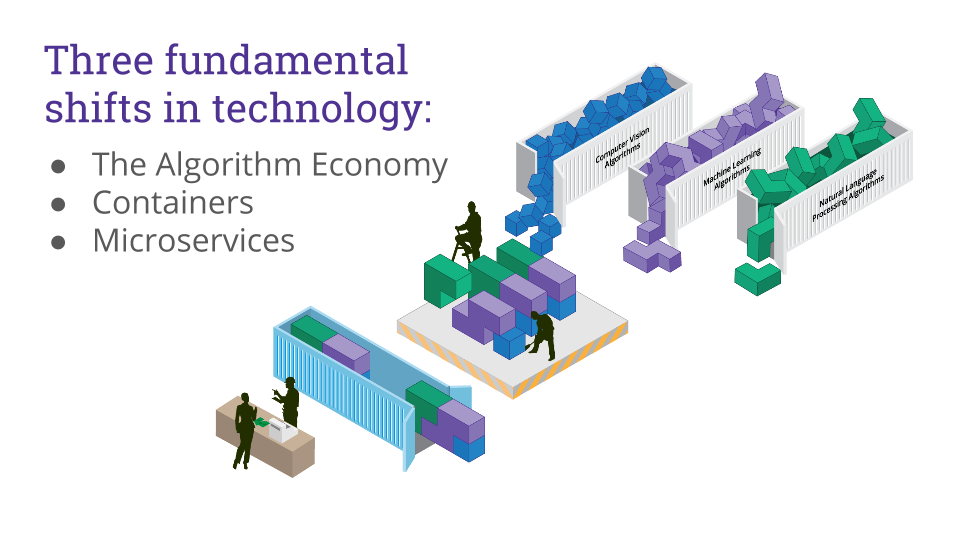 Three fundamental shifts in technology: ● The Algorithm Economy ● Containers ● Microservices