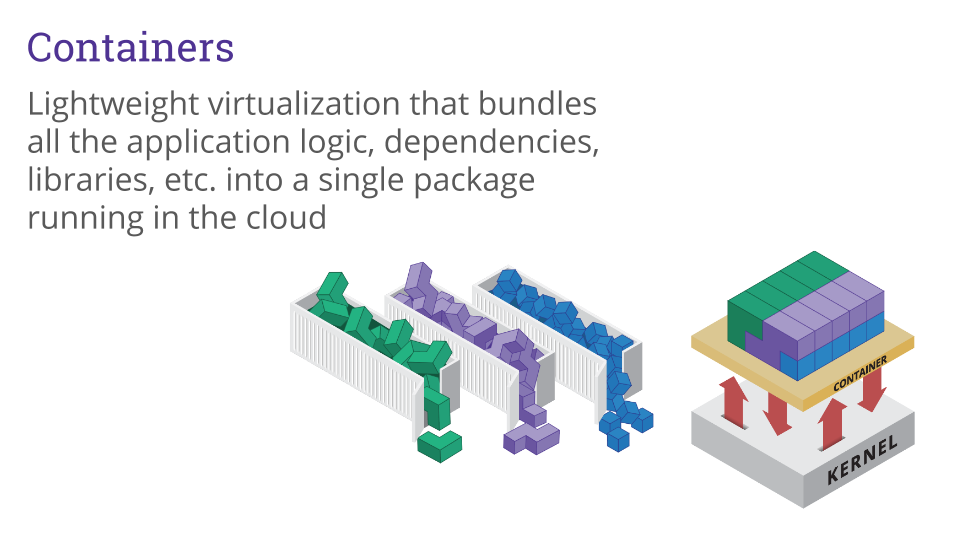 Containers Lightweight virtualization that bundles all the application logic, dependencies, libraries, etc. into a single package running in the cloud