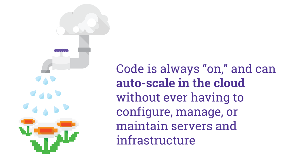 "Code is always ""on,"" and can auto-scale in the cloud without ever having to configure, manage, or maintain servers and infrastructure"