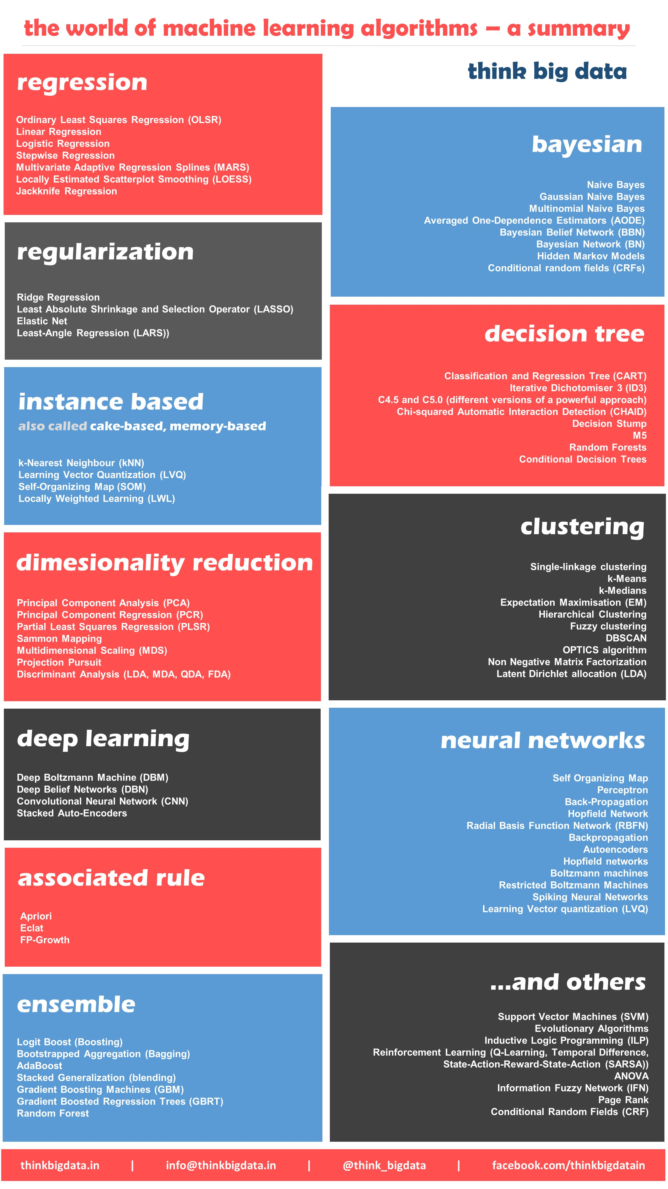Machine learning algorithms ranked