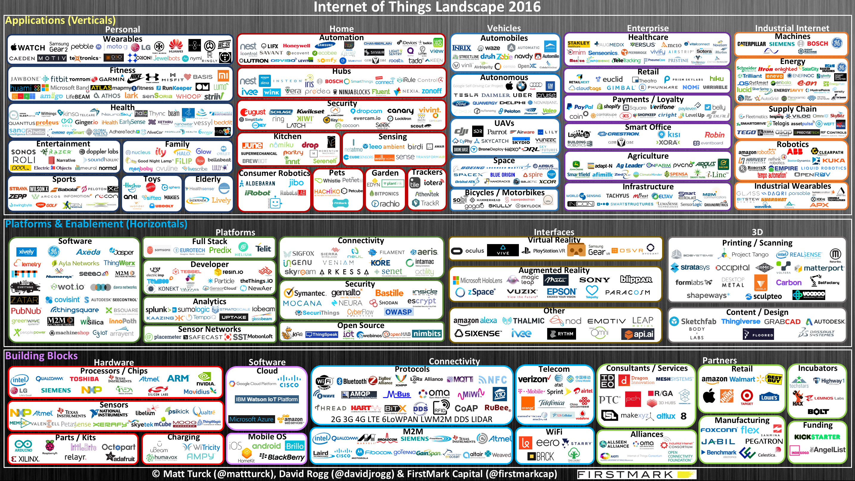 The 2016 Internet of Things Landscape