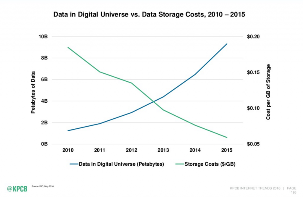 Digital data growth and cost of storage