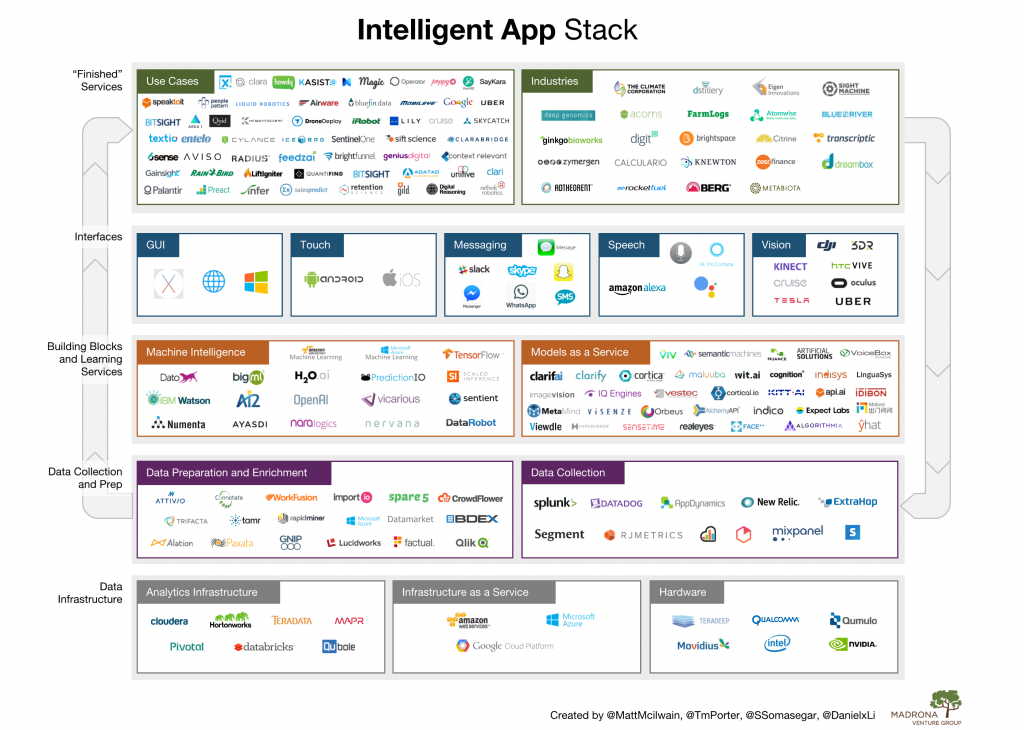 Intelligent App Stack, Artificial Intelligence and Machine Learning