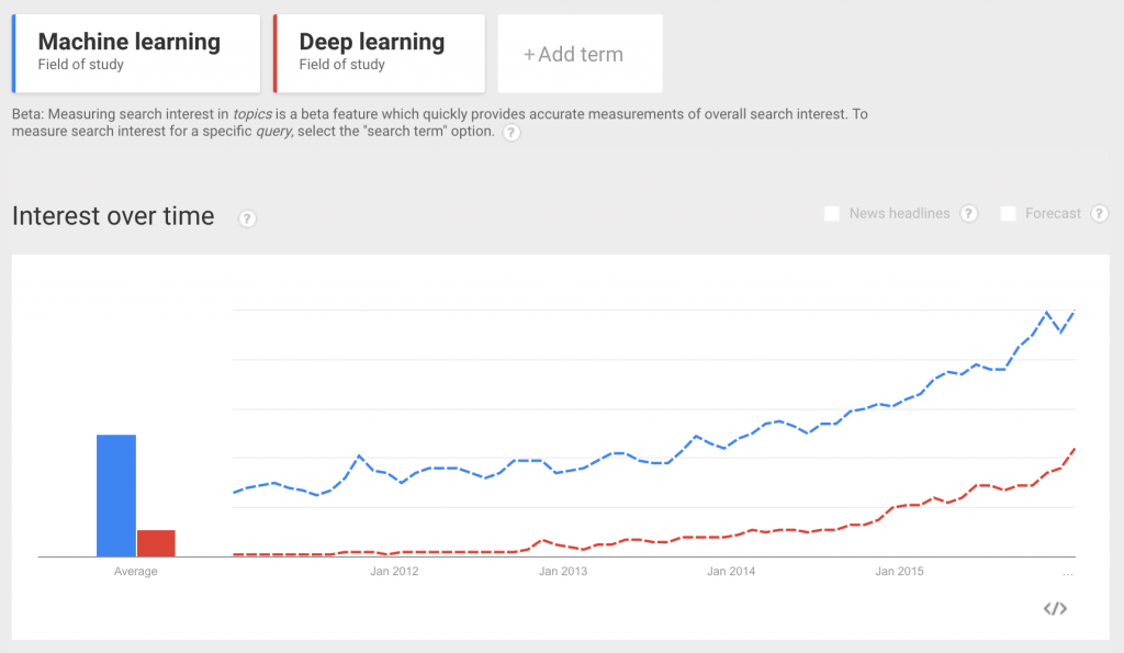 Trends in Machine Learning and Deep Learning