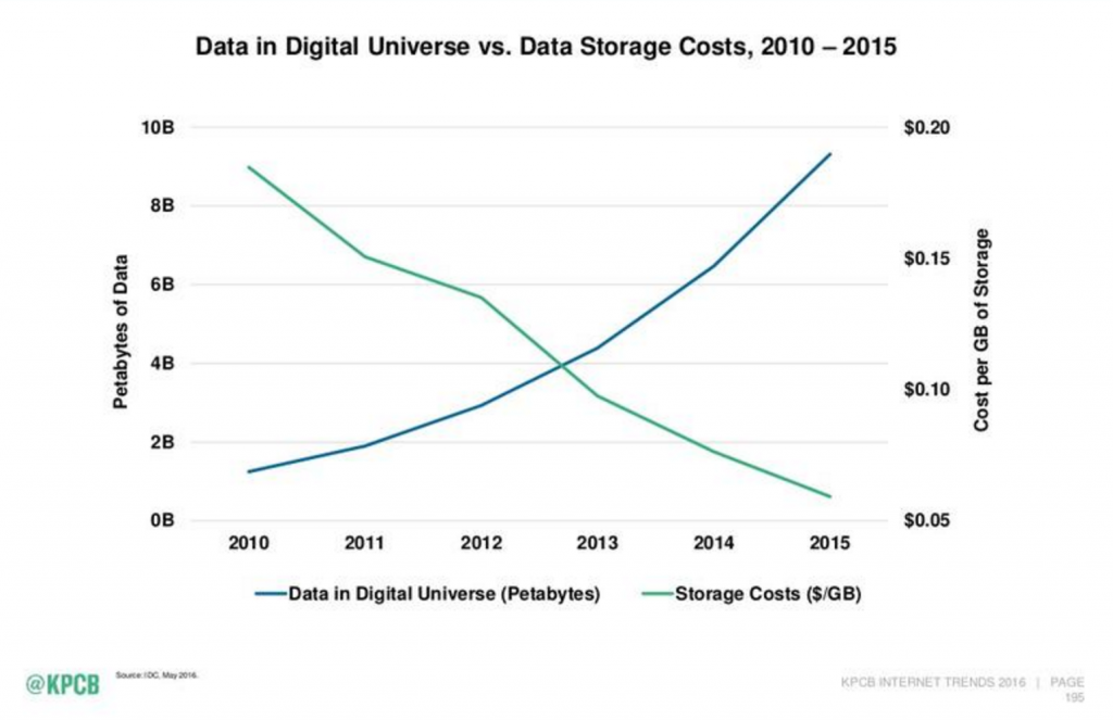 Deep Learning Models in the Cloud | Digital Data vs Cost of Storage