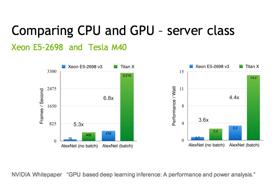 CPU vs GPU performance