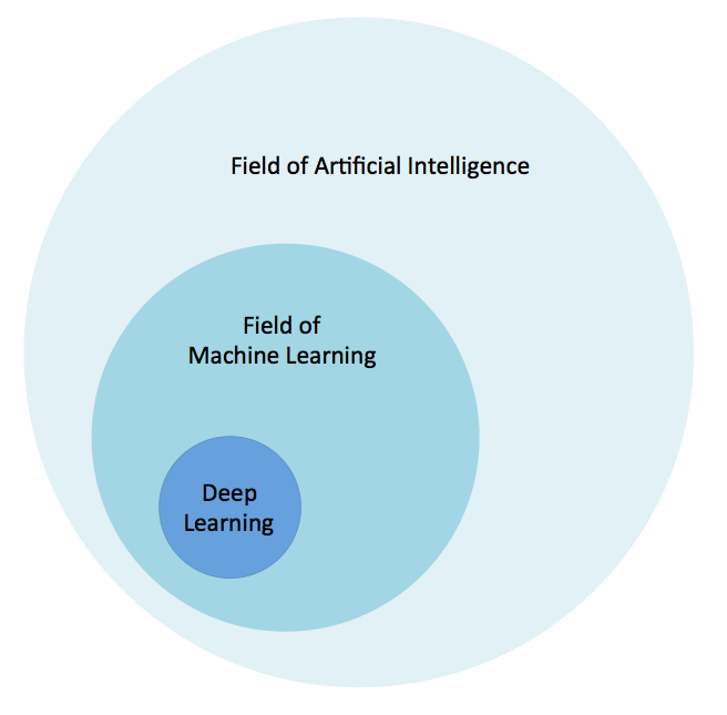 Deep Learning AI: The artificial intelligence, machine learning, and deep learning relationship