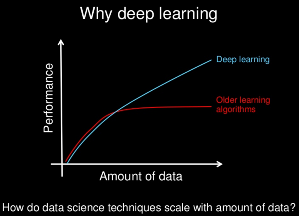 Why Deep Learning Is Important