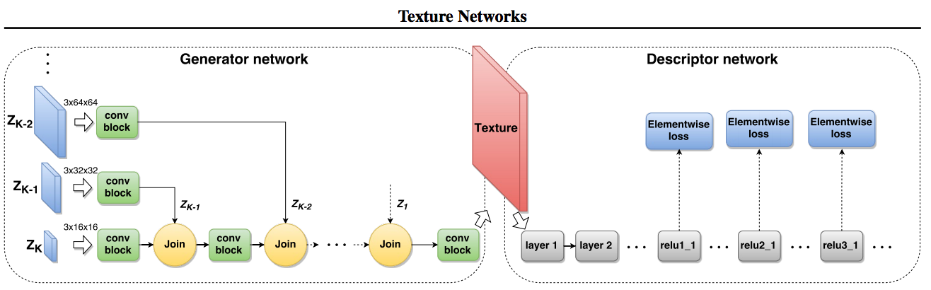 Illustration of Feed-forward Synthesis of Textures and Stylized Images.