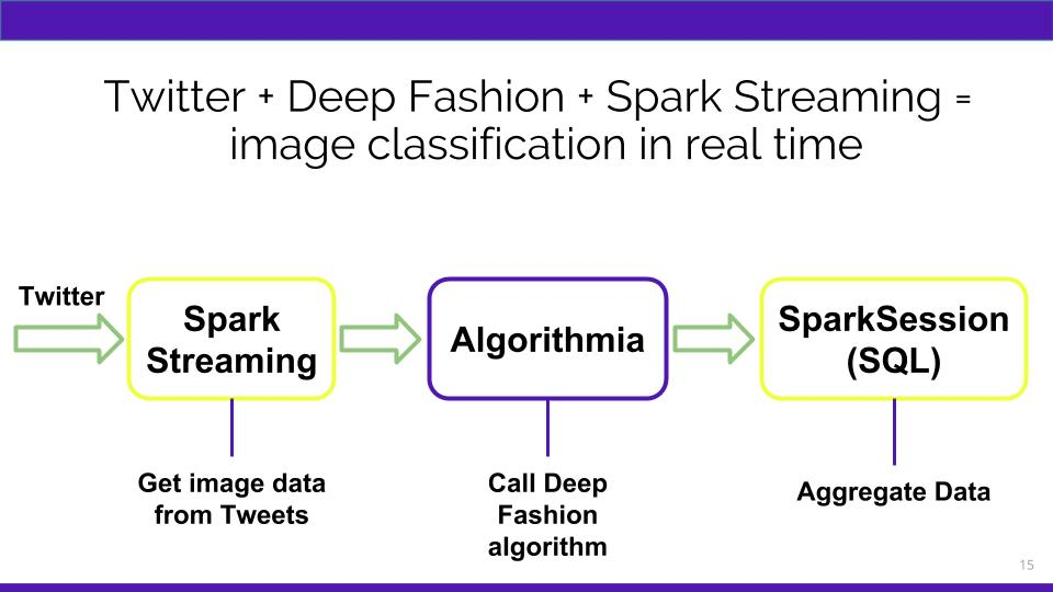 Fashion classification algorithm on Algorithmia using Twitter data