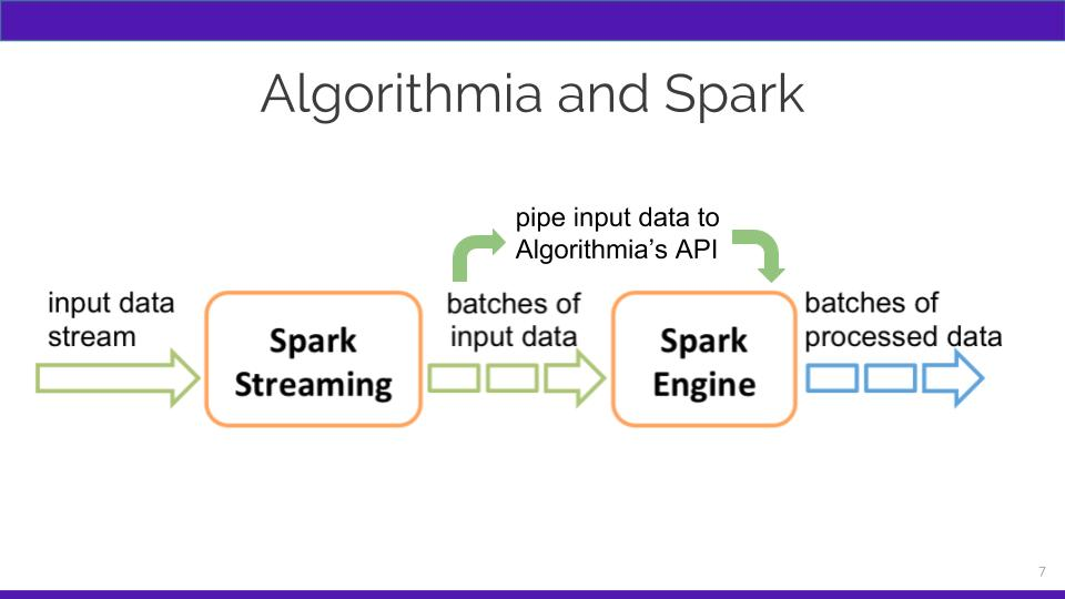 Algorithmia and Spark diagram pipeline