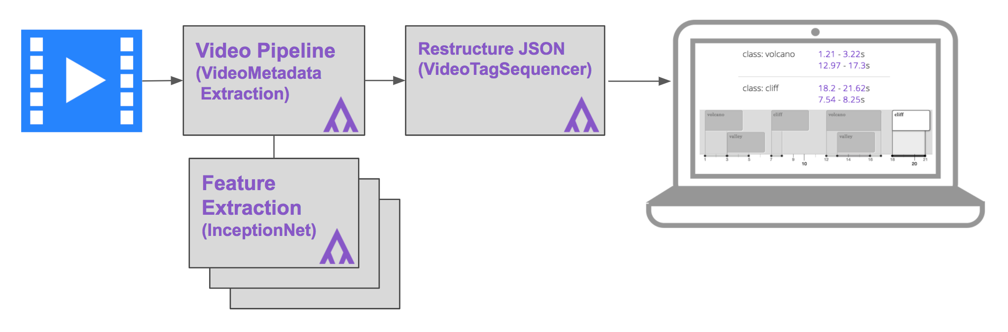 Building a Timeline of your Video: Automatically Identify