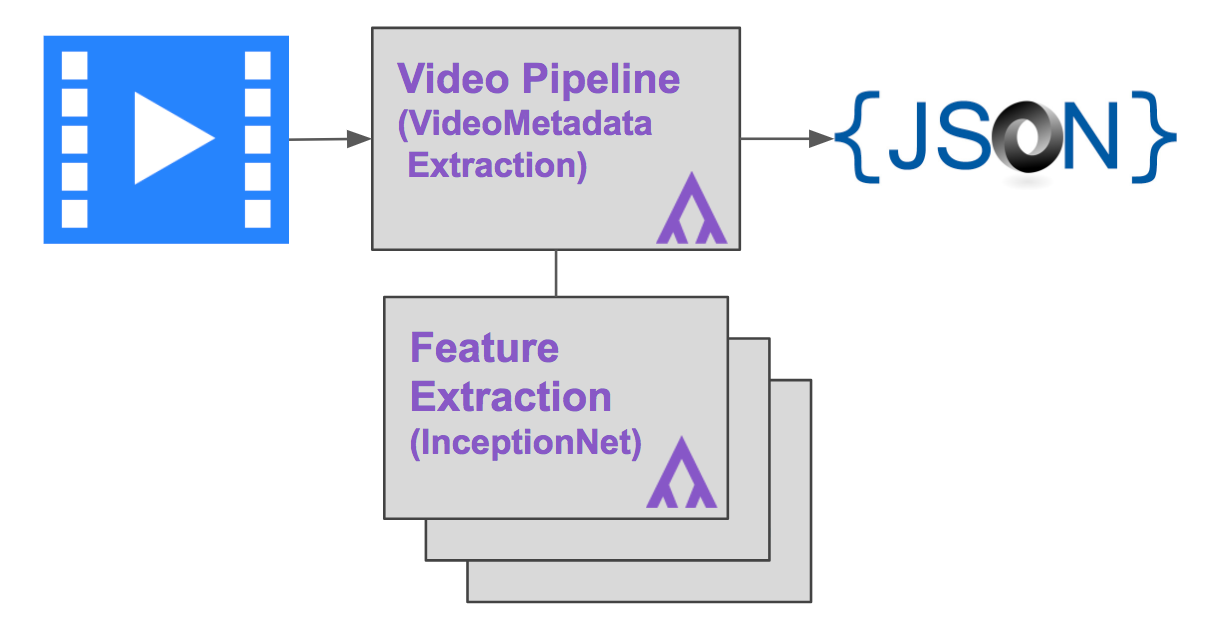 Building a Timeline of your Video: Automatically Identify Objects