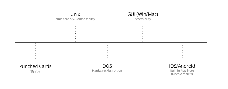 Operating Systems Timeline