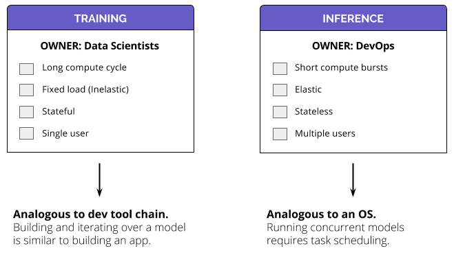 Training vs Inference | Building an Operating System for AI