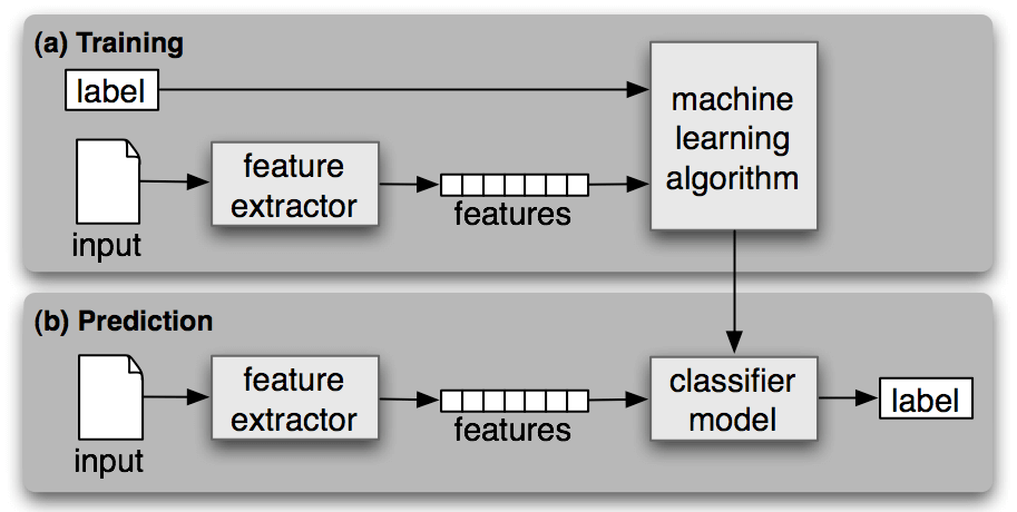 wavelet packet feature extraction and support vector machine psychology essay Extract the punjabi word from machine printed document images abstract: extract the punjabi word from image has been a very intensive area of research during last decades due to it is wide range of solution to real world problems.