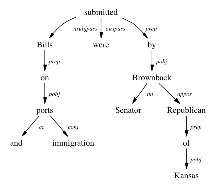 dependency map
