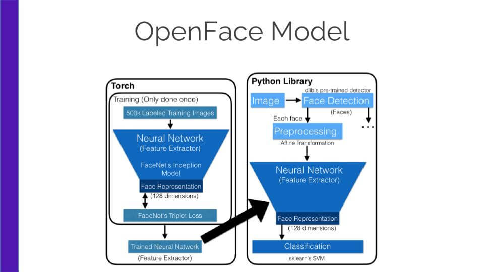 OpenFace model architecture