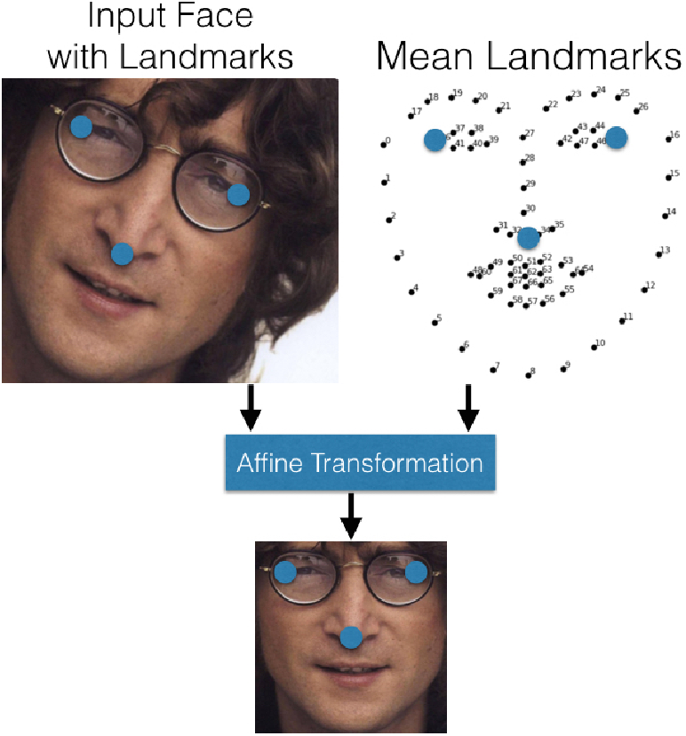 Facial recognition preprocessing
