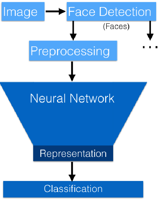 OpenFace Open-Source Facial recognition classification