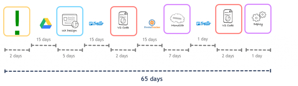 Before serverless microservices deploy cycle