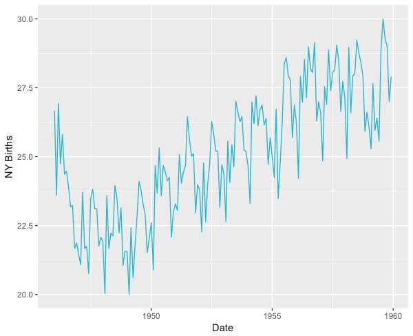 Time series data example modeling graph