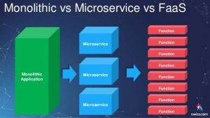 Serverless Computing | Monolithic vs Microservice vs FaaS