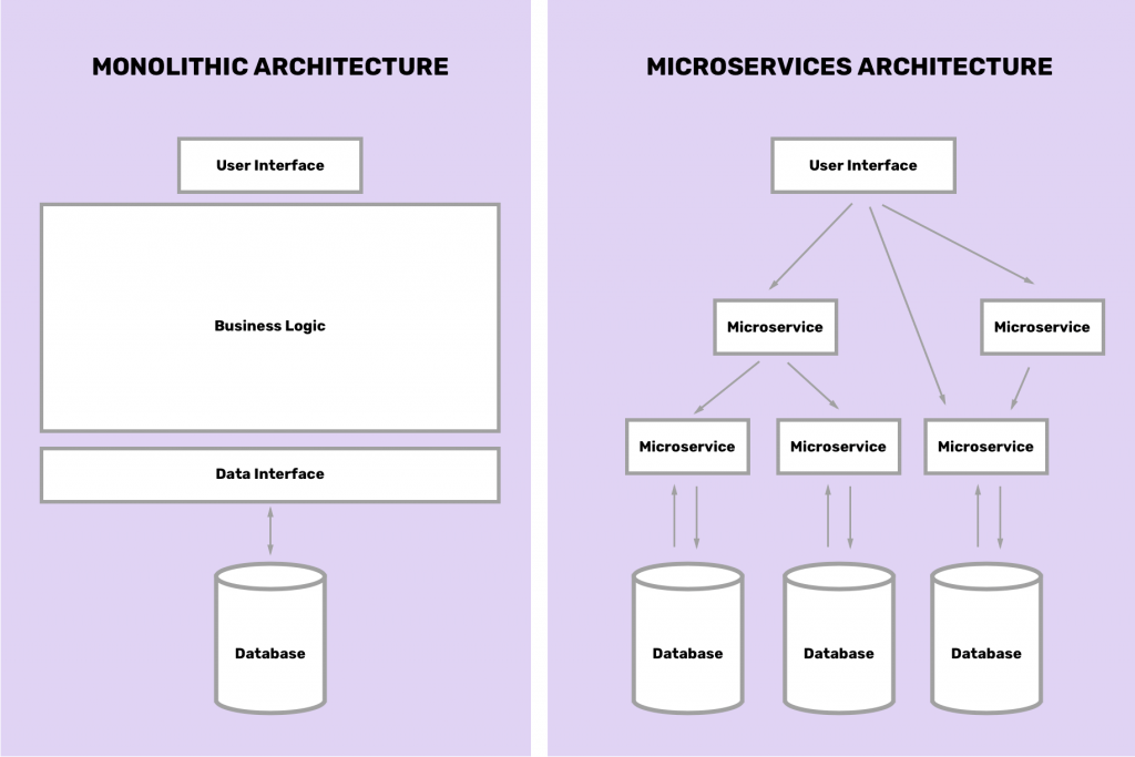 Microservices architecture vs monolithic architecture diagram