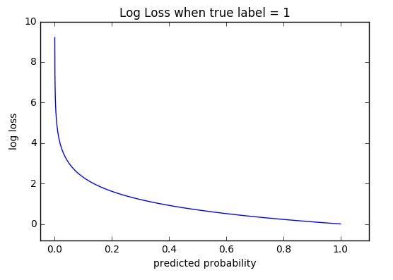 Log loss graph