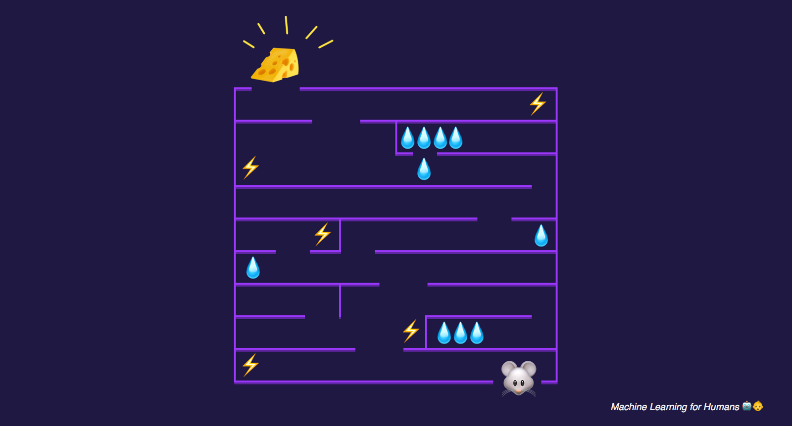 Introduction to Reinforcement Learning | Algorithmia Blog