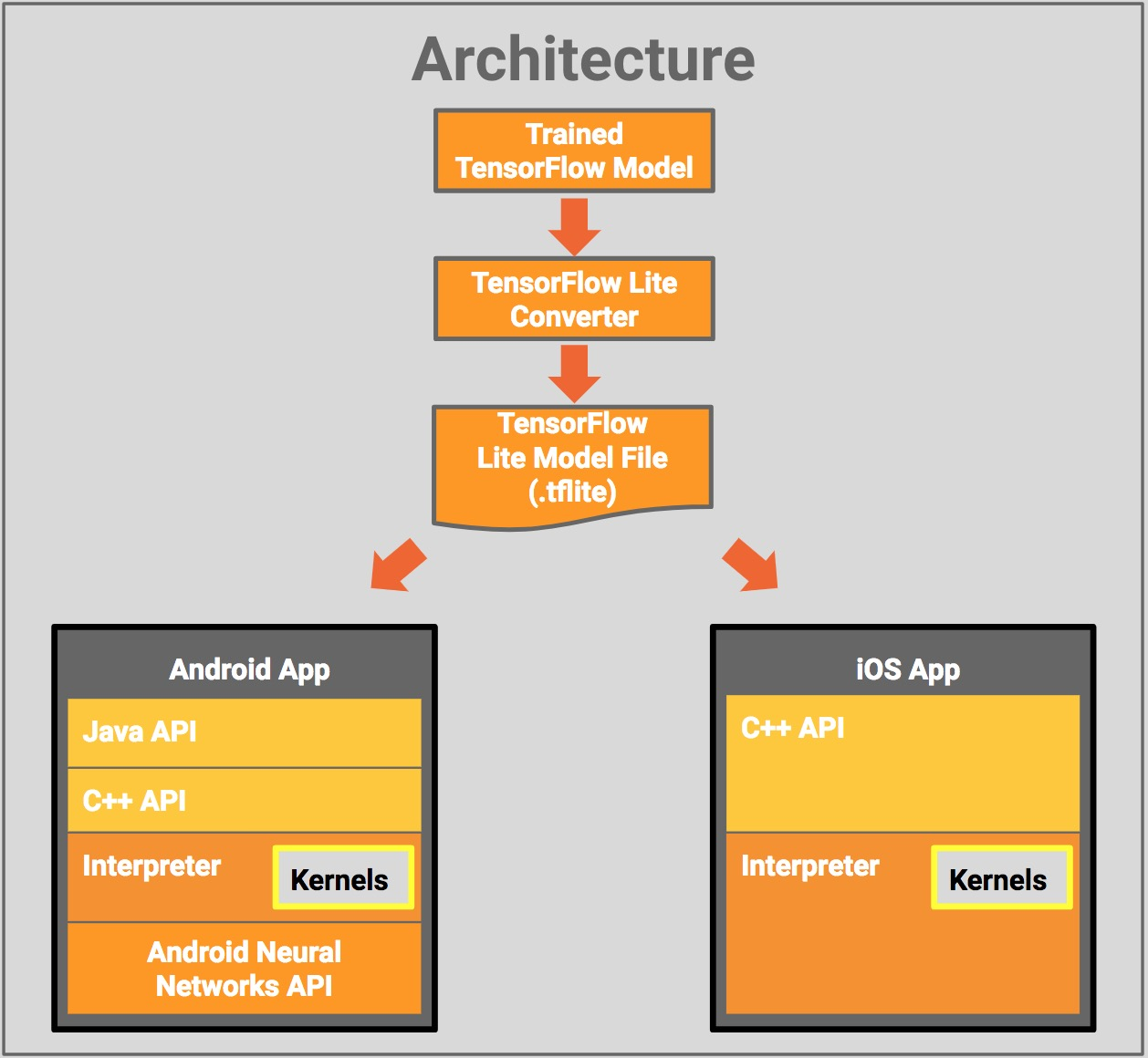 Machine Learning and Mobile: Deploying Models on The Edge