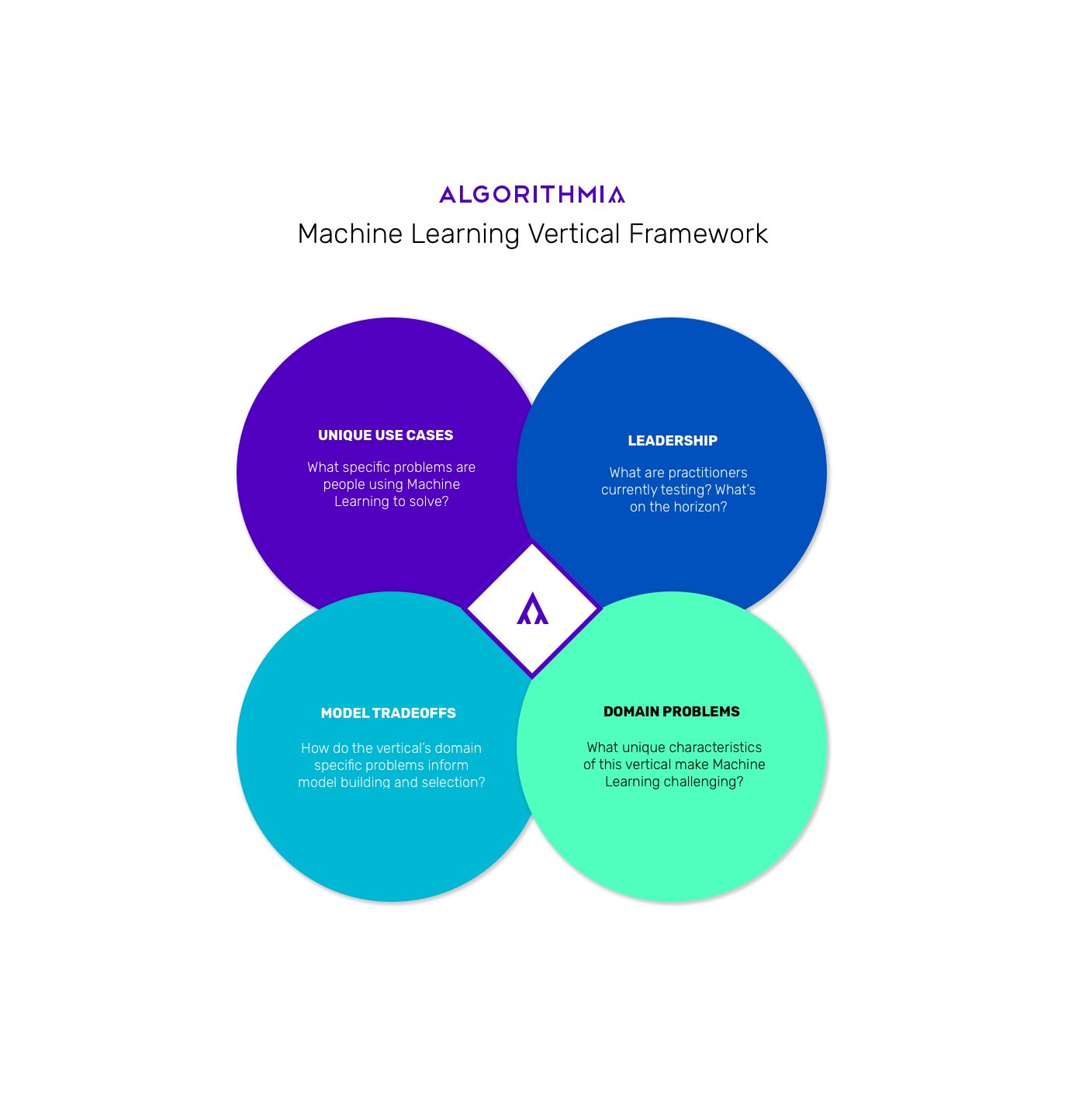 Machine Learning Medical Diagnosis Algorithmia Vertical Framework