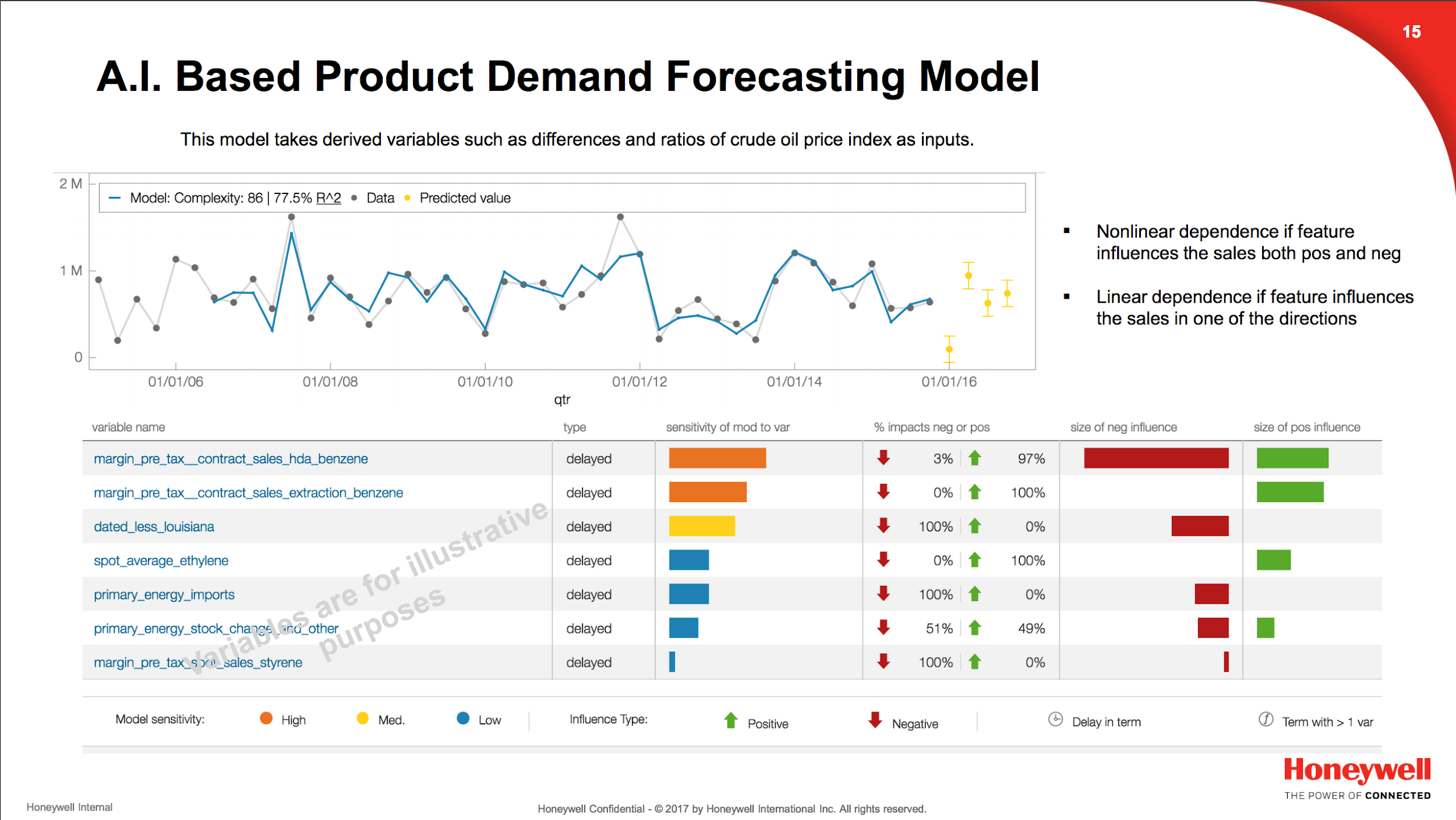 Machine Learning in Manufacturing: AI Based Product Demand Forecasting Model - Honeywell