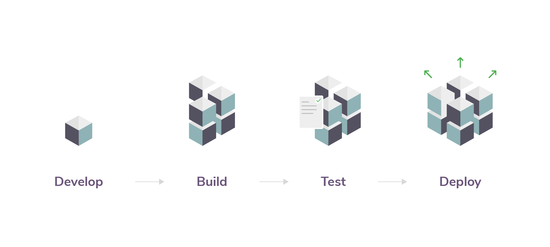 Software Development Workflow: Develop > Build > Test > Deploy