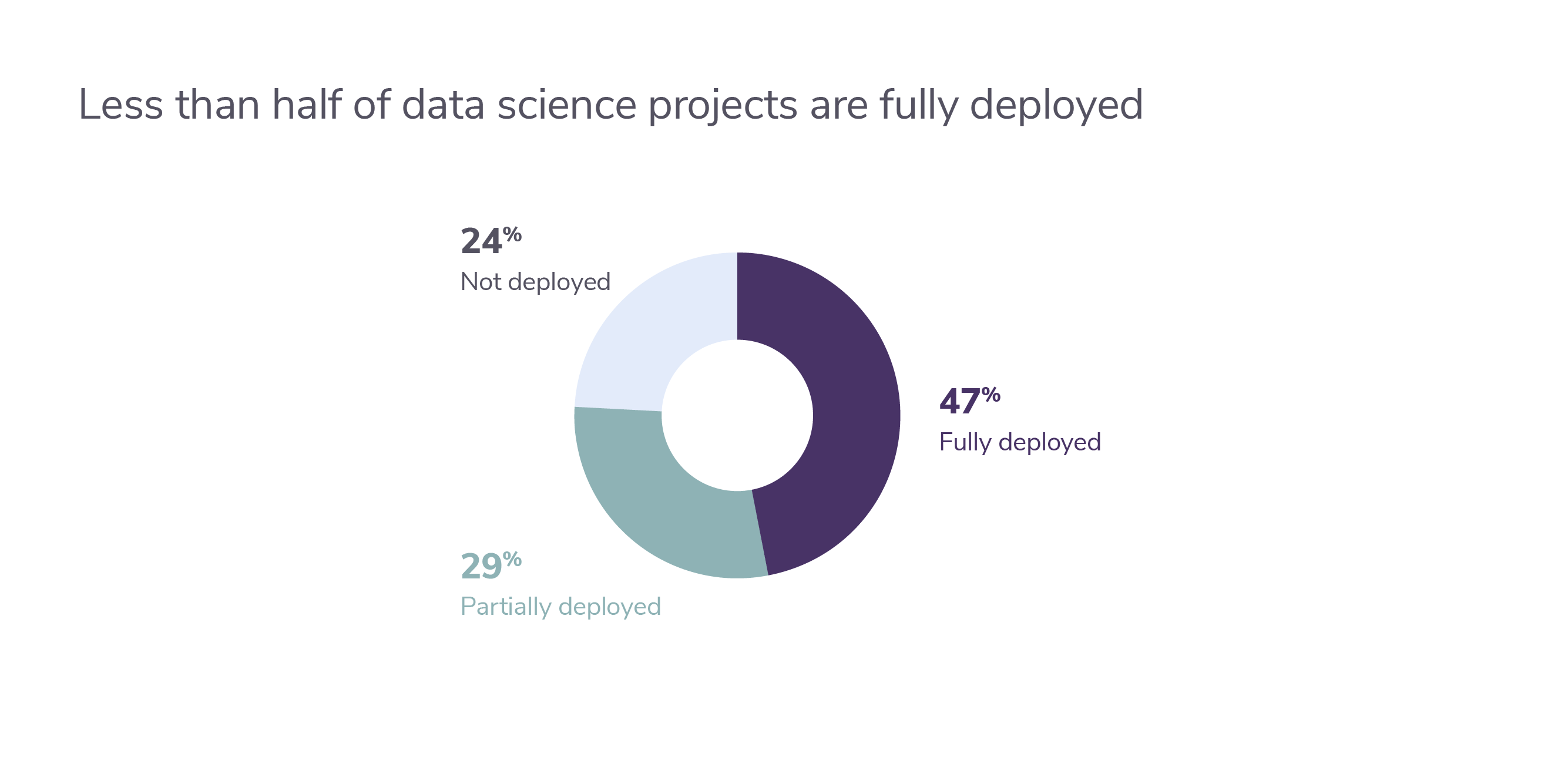 Pie graph of ML projects deployed