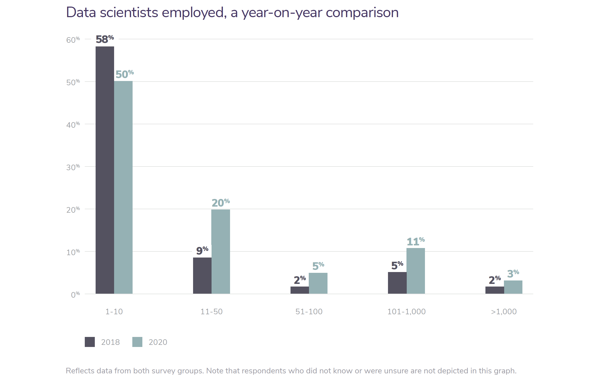 Graph showing the number of data scientists employed from 2018 to 2019