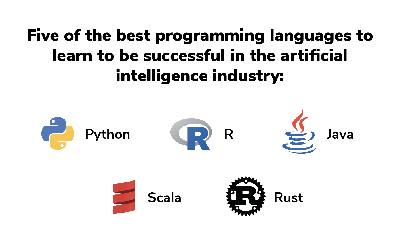 Alt text: Five of the best programming languages to learn to be successful in the AI industry: Python, R, Java, Scala, and Rust.