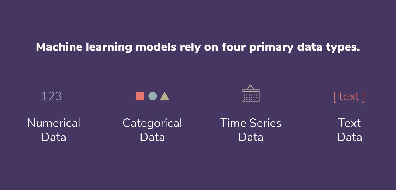 machine learning relies on 4 data types: time series, text, categorical, and numerical