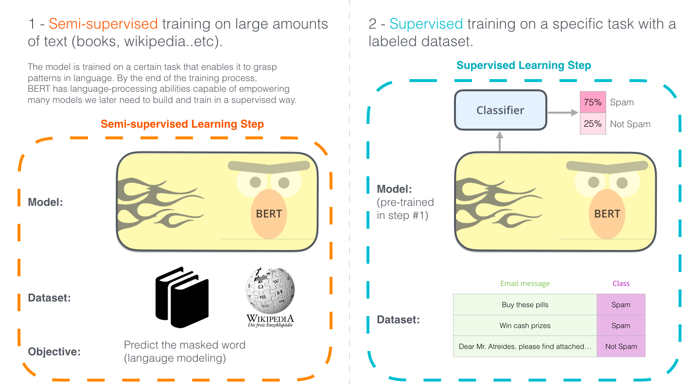 Diagrams of BERT models in semi- and supervised learning environments