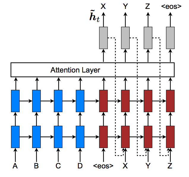 A depiction of a recurrent neural network with an attention layer