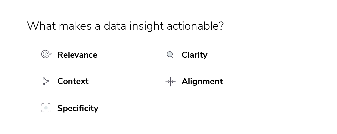 What makes a data insight actionable?