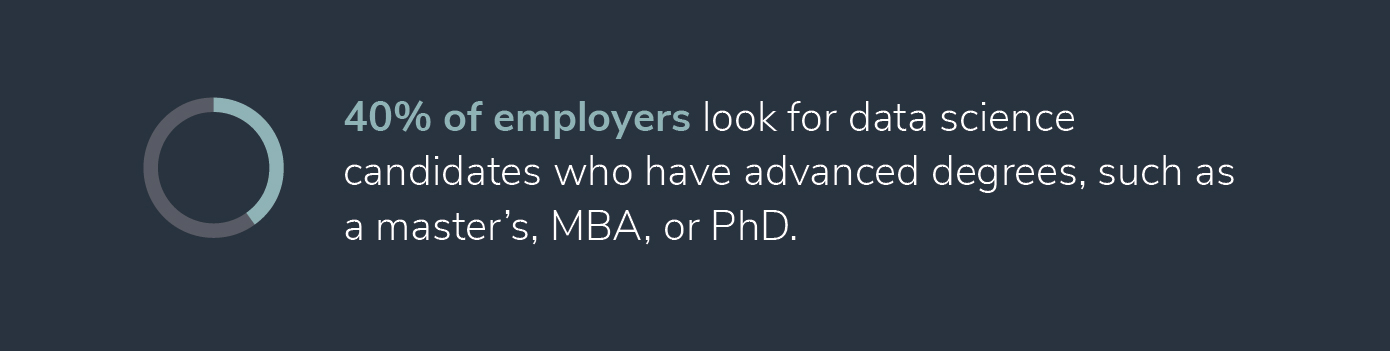 statistic that 40% of employers look for data scientists with advanced degrees.