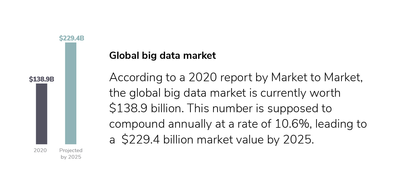 Bar chart of the global big data market