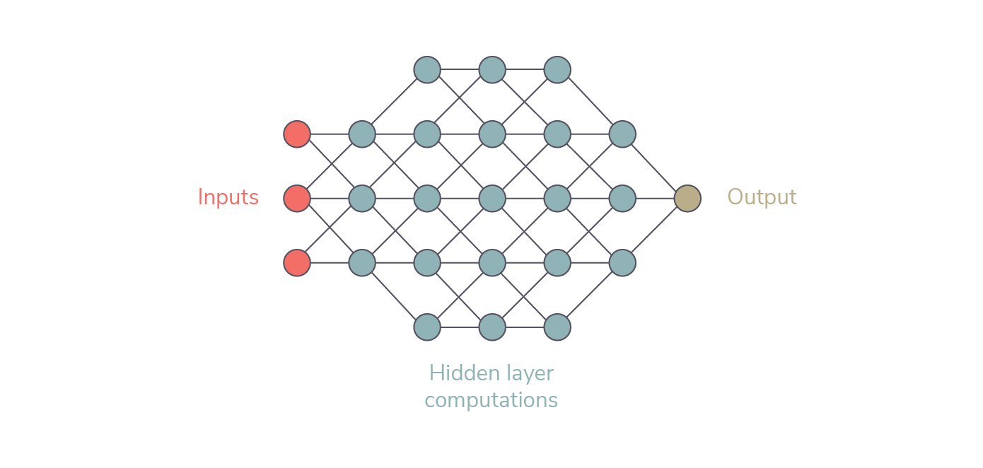 Neural network in connected dot matrix