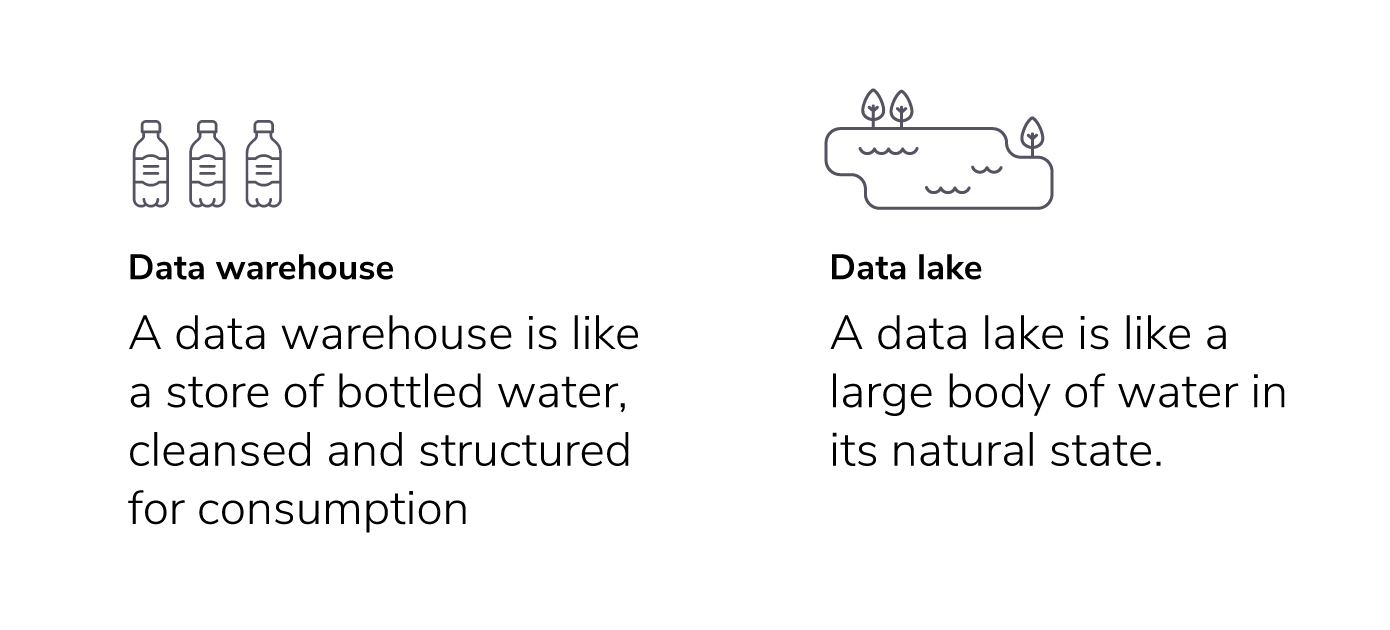data warehouse and data lake differences