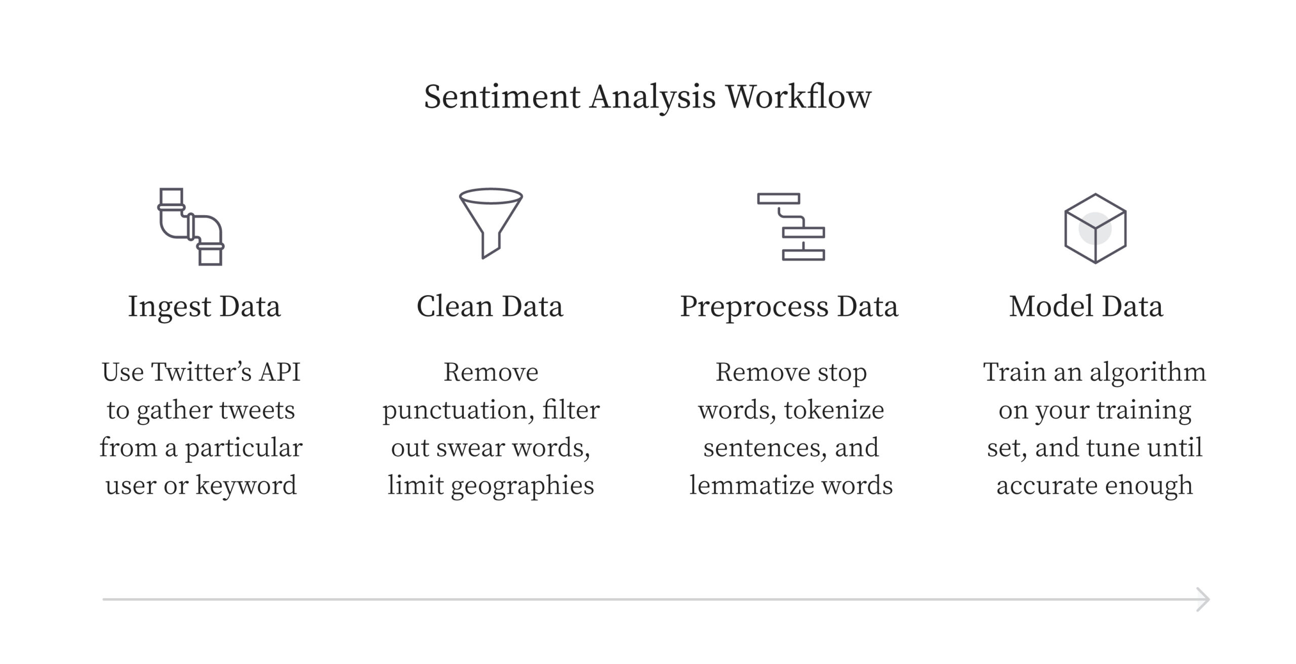 Sentiment analysis workflow