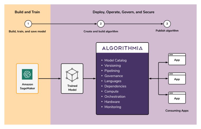 SageMaker to Algorithmia Overview