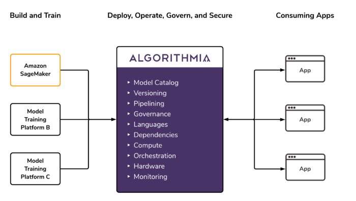 Training Systems to Algorithmia Overview