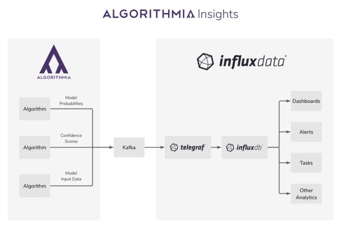 Diagram showing how the Algorithmia-InfluxDB integration works